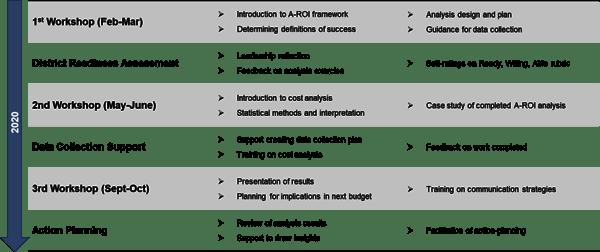 2020-AROI-Institute-Program-Timeline